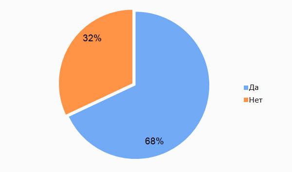 Данные: 4Service Group