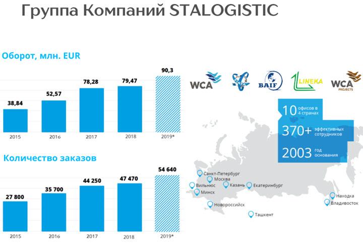 Данные: группа компаний СТА Логистик