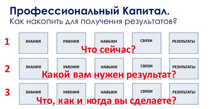 Графика Школы Управления Praktika