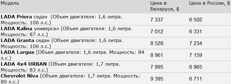 Данные: сайт chevrolet-by.by, chevrolet-niva.ru, lada.ru