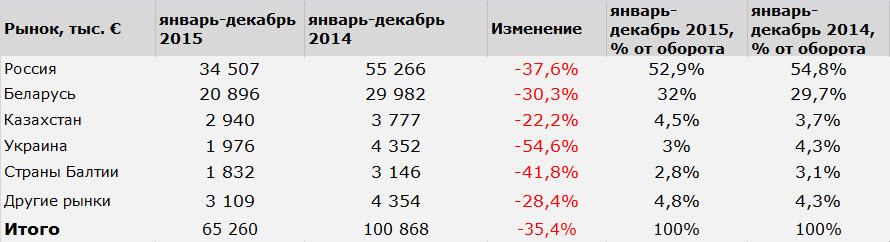 Данные: SFG