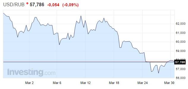 Динамика изменения курса доллара к рублю. Скриншот сайта investing.com