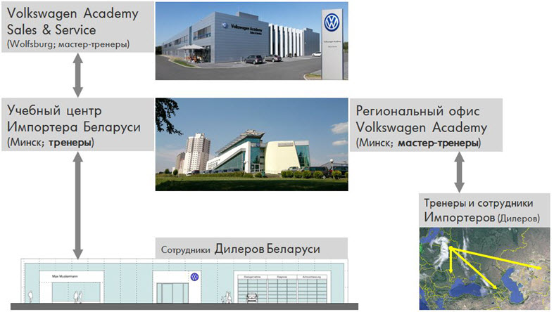 Иллюстрация предоставлена Учебным центром Volkswagen в Беларуси