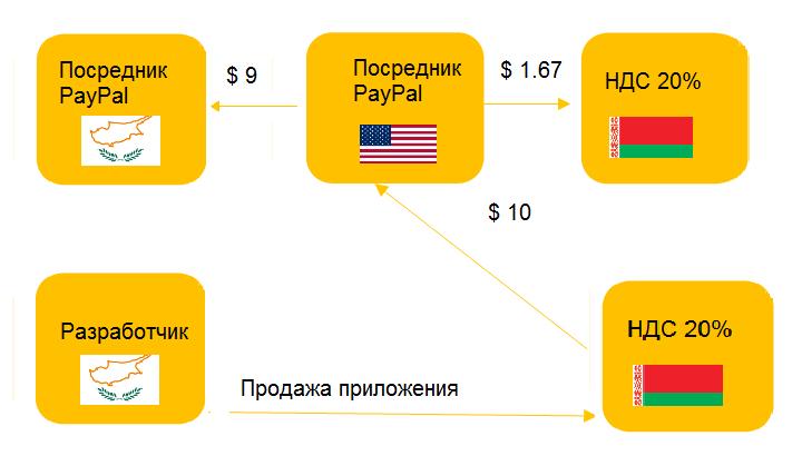 Google tax должны платить
