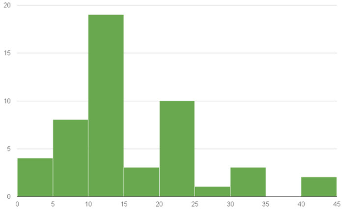 Данные: staronka.by