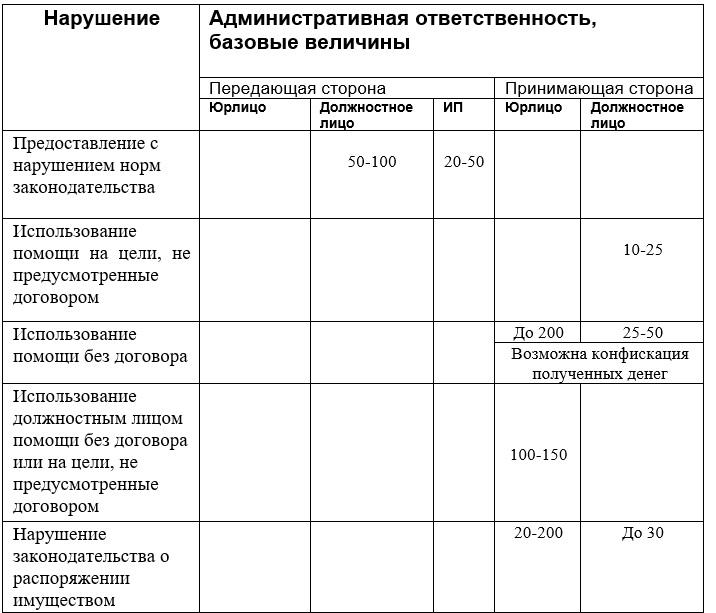 """Данные предоставлены компанией """"Эрудит"""""""