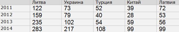 Данные: МВД