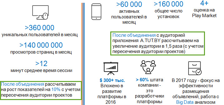 Данные: Gemius и Google Analytics