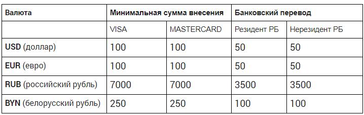 Минимальные суммы пополнения на Currency