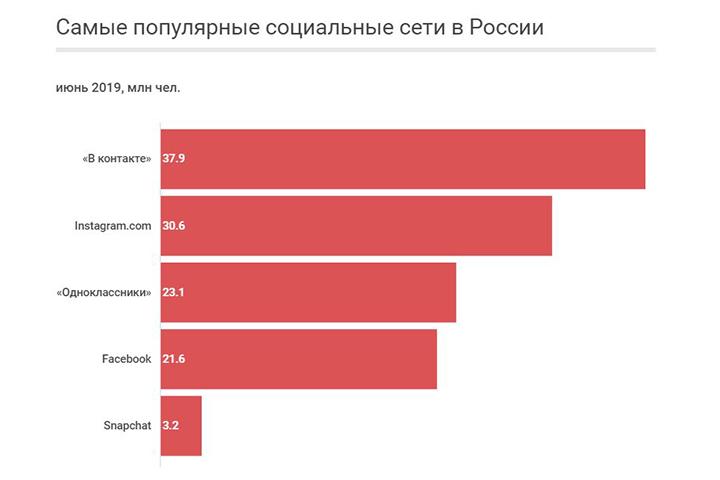 Источник данных: Mediascope, аудитория на стационарных ПК и мобильных устройствах в городах с населением свыше 100 000 человек. Фото с сайта vedomosti.ru