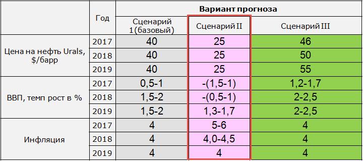 Данные_Центробанк РФ, собственные расчеты
