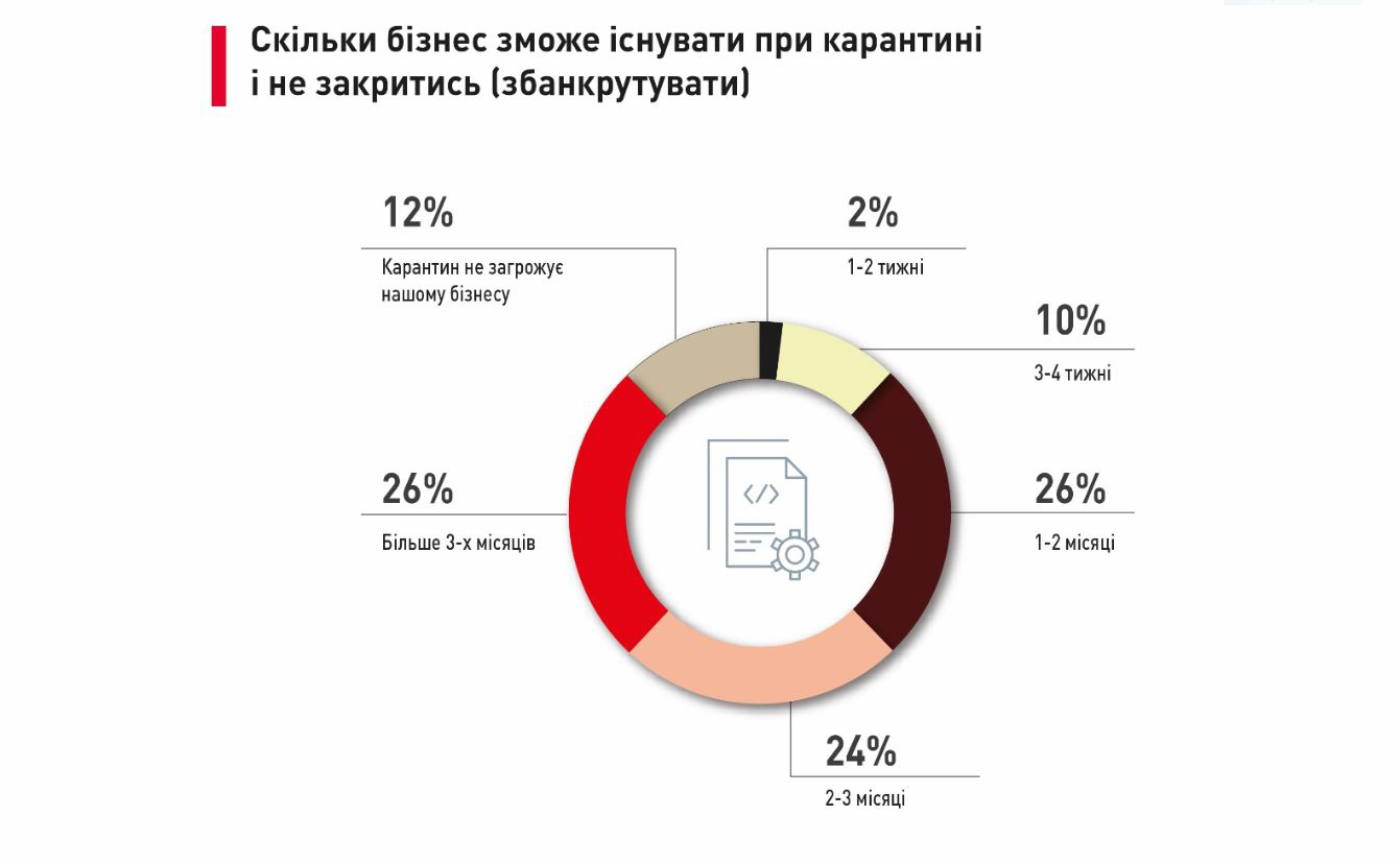 Данные получены исследовательским подразделением Advanter Group совместно с Украинским институтом будущего. Изображение с сайтаepravda.com.ua