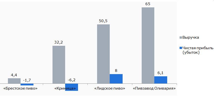 Источник: Минфин. Данные переведены в доллары по среднему официальному курсу за отчетный период