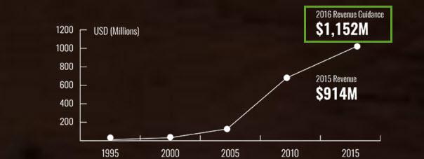 Скриншот с сайта epam.com