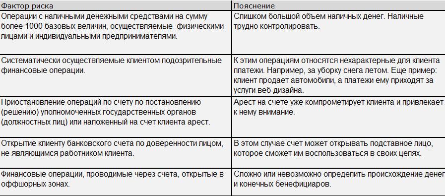 Факторы по типам операций