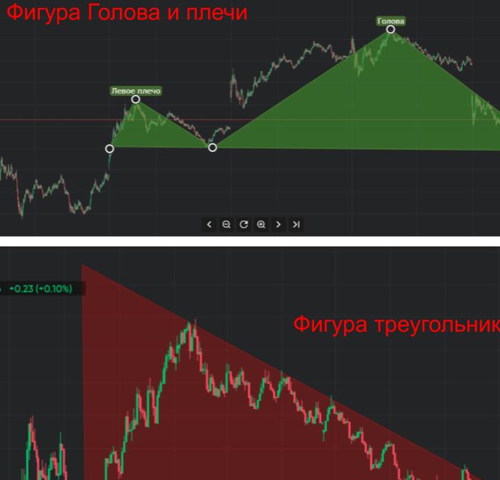 Фигура Голова и плечи на Currency.com