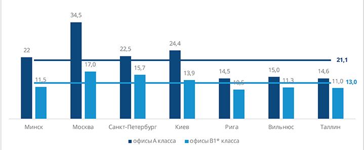 Данные: Colliers International
