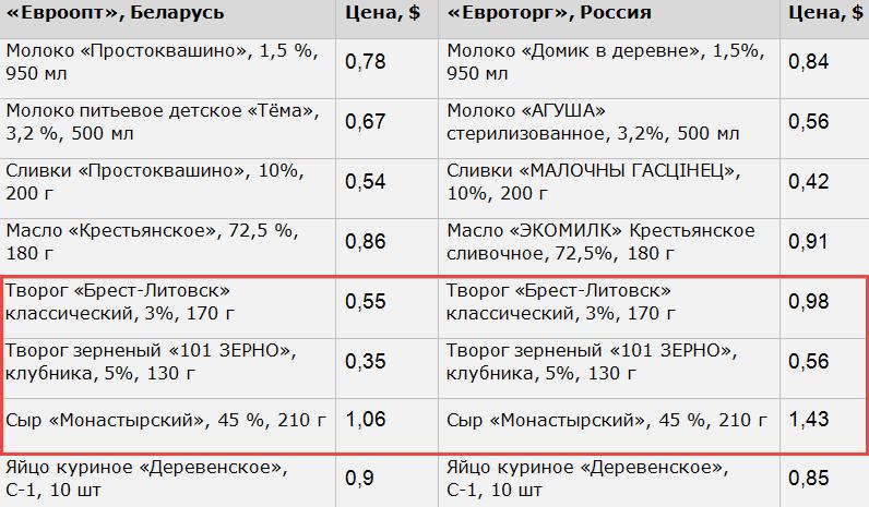 Источники: данные сети «Евроопт»