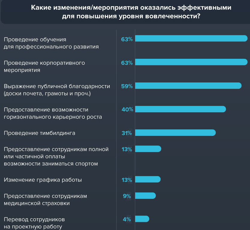 Данные: Центр развития HR-бренда компании РАБОТА.TUT.BY