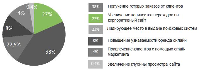 Данные: Allbiz