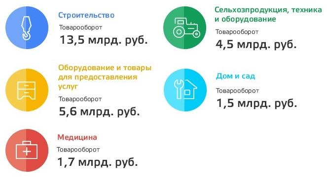 Топ-5 категорий товаров по продажам в B2B-сегменте. Источник: deal.by