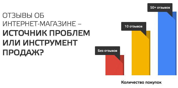 Примерная зависимость между количеством отзывов на сайте и величиной продаж. Источник: deal.by