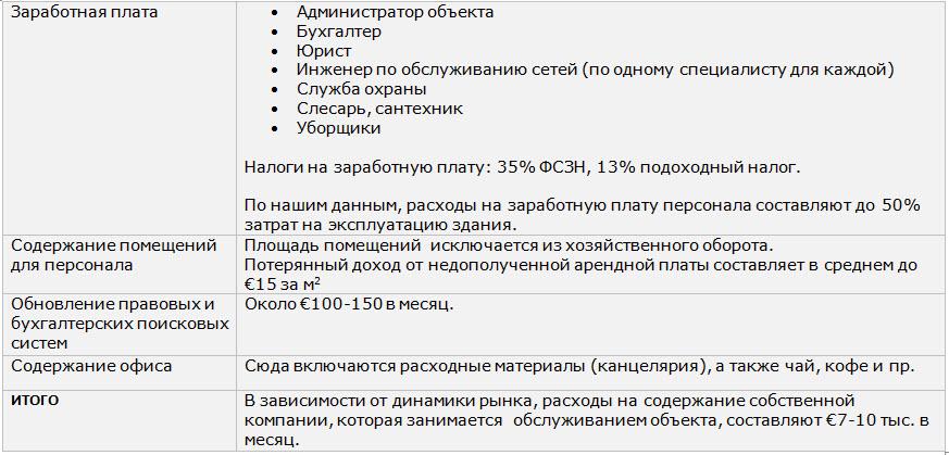 Данные: Собственные подсчеты Revera, данные с сайтов dmrealty.ru, news.ners.ru