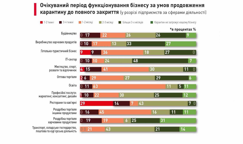 Данные получены исследовательским подразделением Advanter Group совместно сУкраинским институтом будущего. Изображение ссайта epravda.com.ua