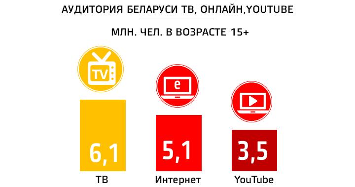Соотношение аудитории ТВ, онлайн и YouTube в Беларуси, данные ГЕВС, GemiusAudiance