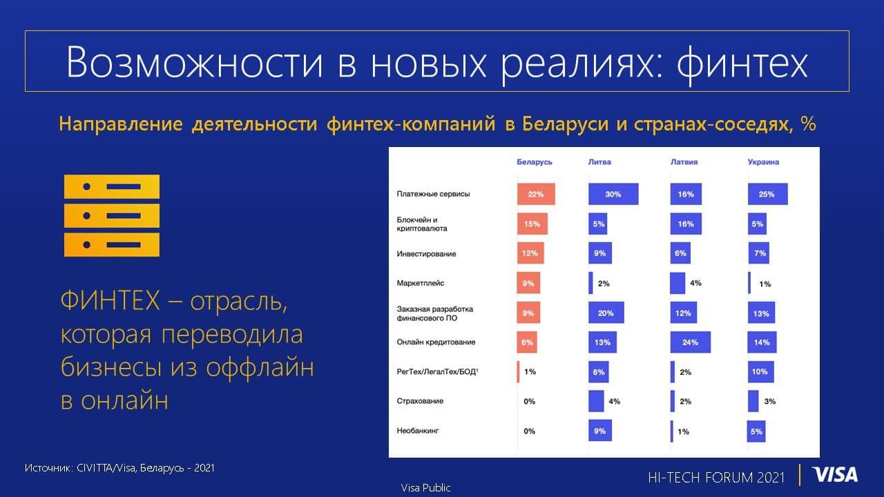 Слайд из выступления Светланы Чирвы на HI-TECH Forum