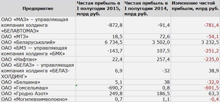 Данные: Минфин
