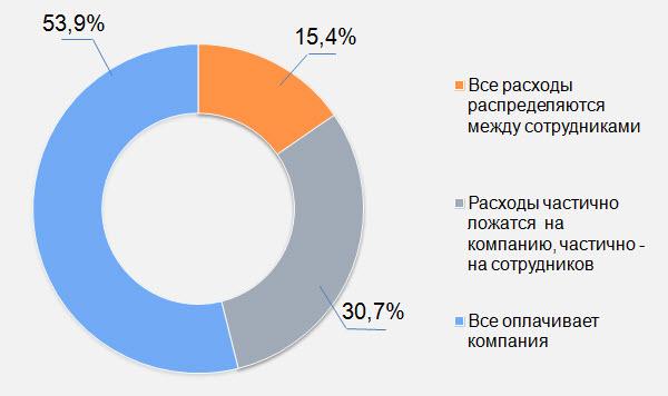По данным РАБОТА.TUT.BY