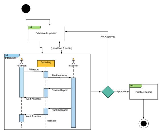 Рис. 2. Пример UML-диаграммы. Черные точки соответствуют началу и концу этапа в CJM.