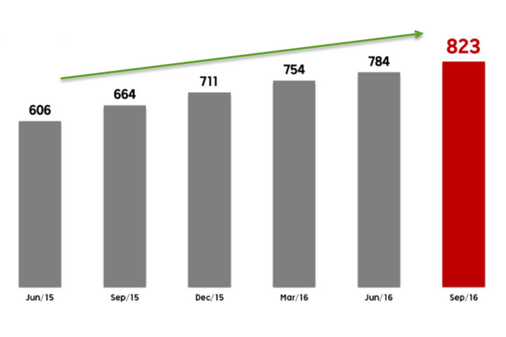 Данные: отчетность Rakuten