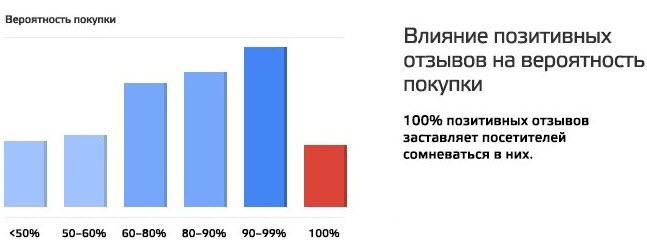 Вероятность совершения покупки при наличии позитивных отзывов. Источник: deal.by