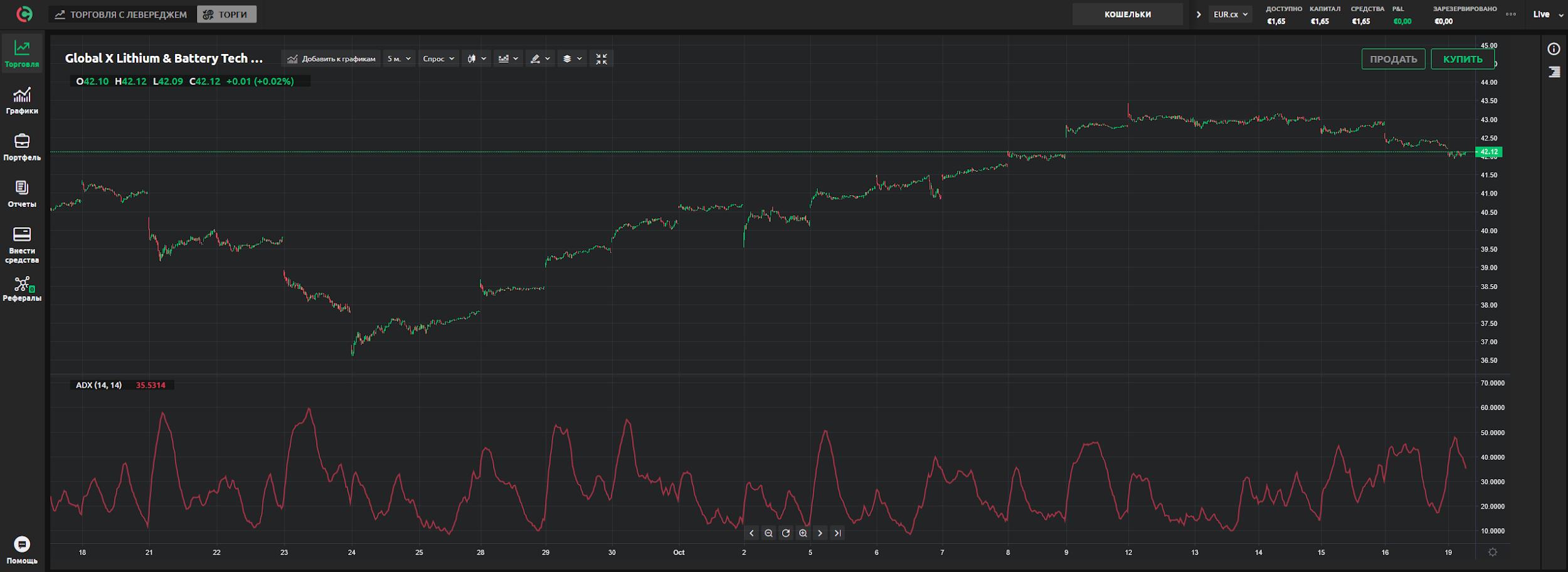 Динамика движения цены токенизированных акций Global X Lithium на currency.com