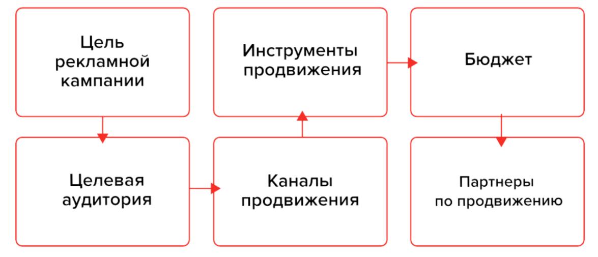 Источник: презентация Юлии Гущиной