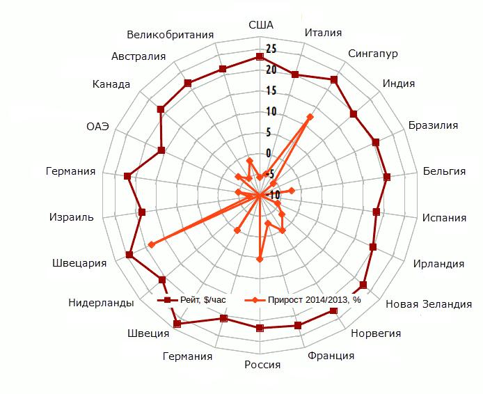Скриншот и данные с сайта topsdev.org