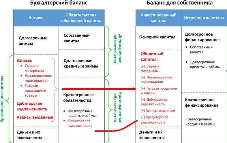 Схема трансформации классического бухгалтерского баланса в формат для собственника