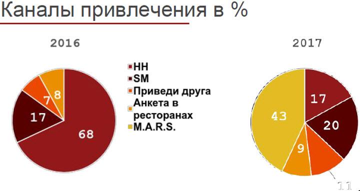 Слайд из презентации Сергея Дутина
