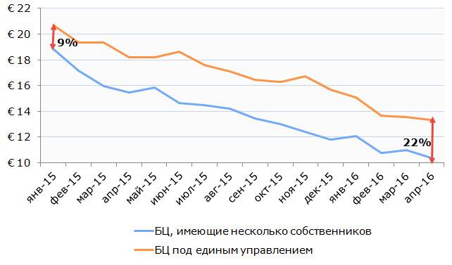 Динамика арендных ставок на офисы в Минске, с НДС