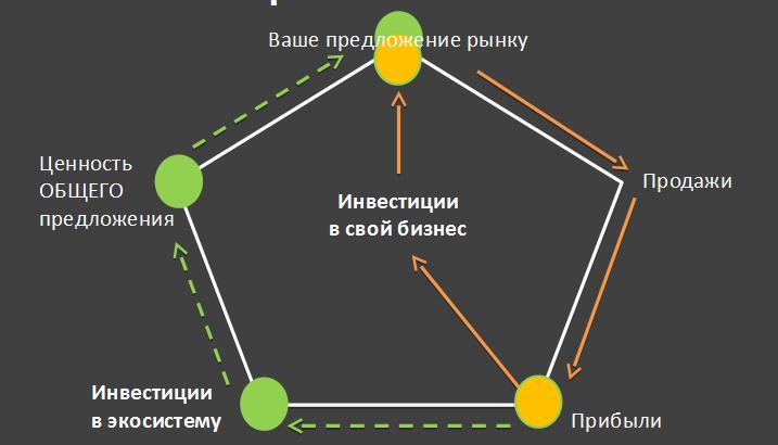 Источник: презентация Романа Пахолкова
