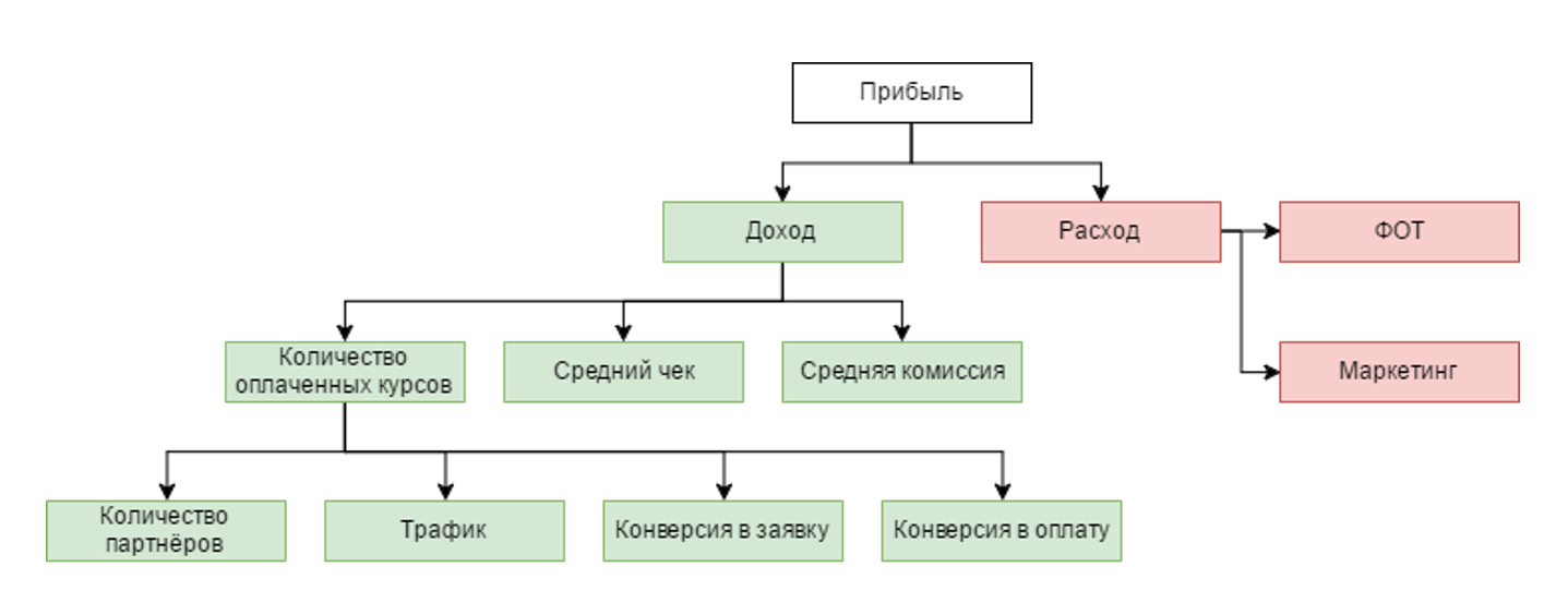 Рис. 1. Пример дерева метрик маркетплейса курсов.