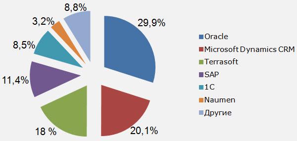 IDC. Российский рынок программного обеспечения CRM: итоги 2012 года и прогноз на 2013 год