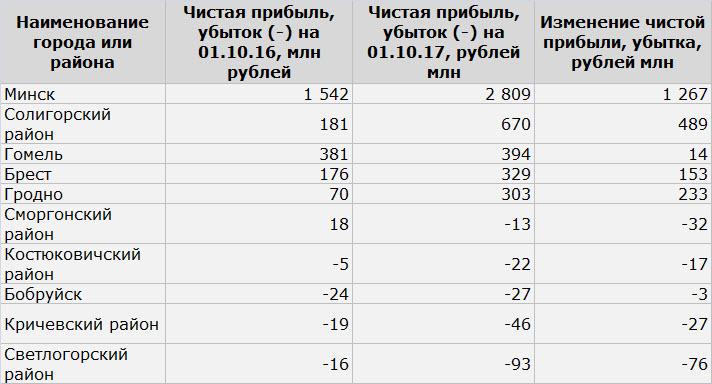 Данные: Белстат, собственные расчеты
