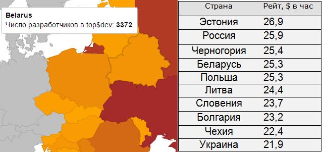 Скриншот и данные: topsdev.org