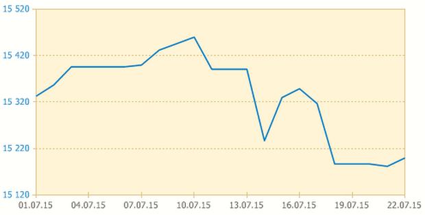 Изменения курса белорусского рубля к доллару США. Источник: Нацбанк
