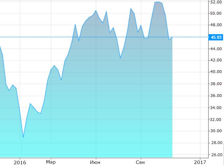 Динамика стоимости нефти Brent, в USD за баррель. Скриншот с сайта ru.investing.com