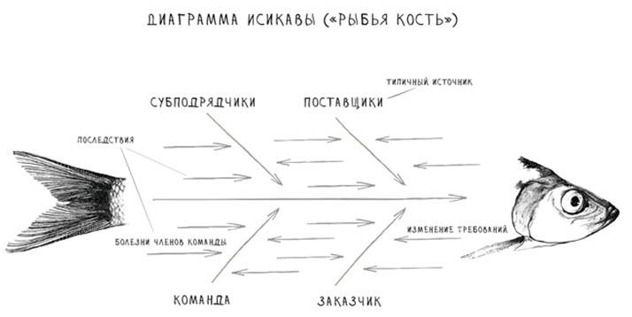 диаграмма исикавы скачать