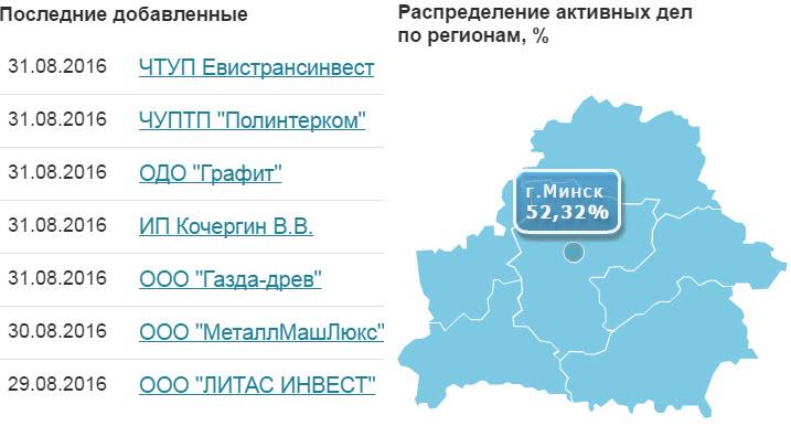 Скриншот с сайта bankrot.gov.by